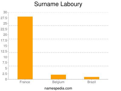 Surname Laboury