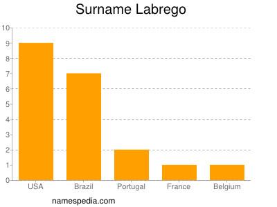 Surname Labrego