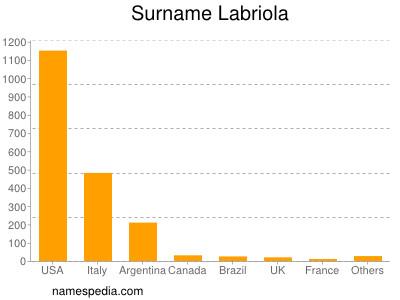 Surname Labriola