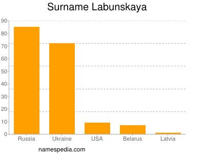 Surname Labunskaya