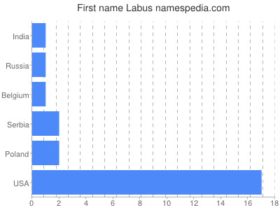 Given name Labus