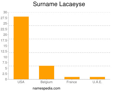 Surname Lacaeyse