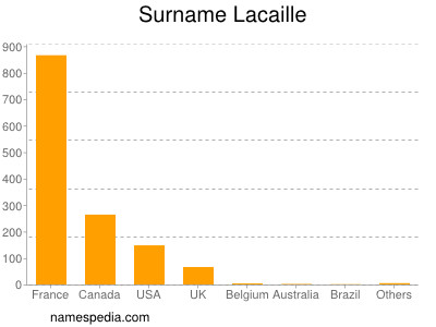Surname Lacaille