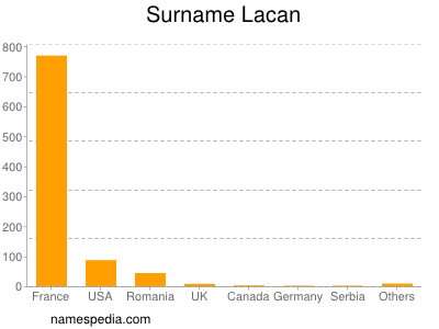 Surname Lacan