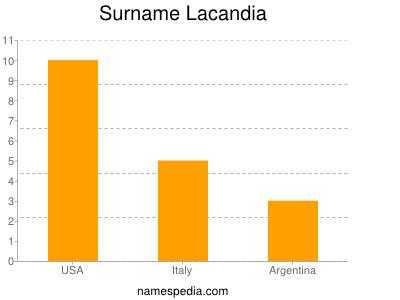 Surname Lacandia