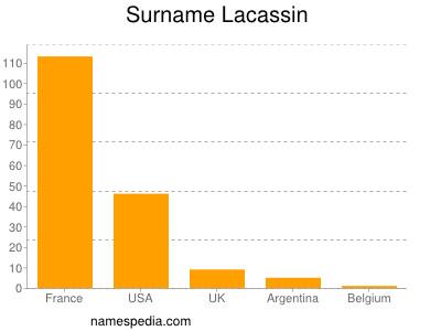 Surname Lacassin