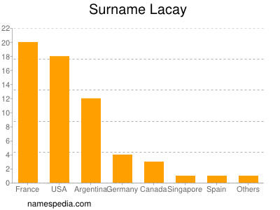 Surname Lacay