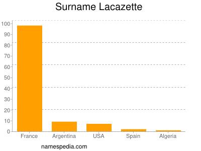 Surname Lacazette