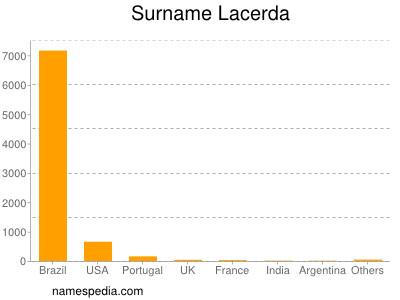 Surname Lacerda