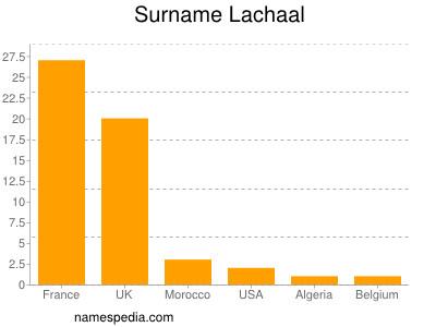 Surname Lachaal