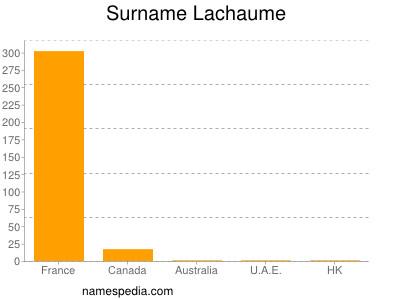 Surname Lachaume