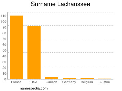 Surname Lachaussee