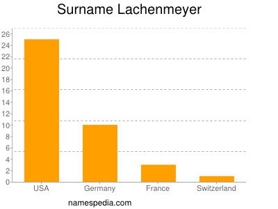 Surname Lachenmeyer