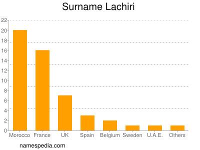 Surname Lachiri