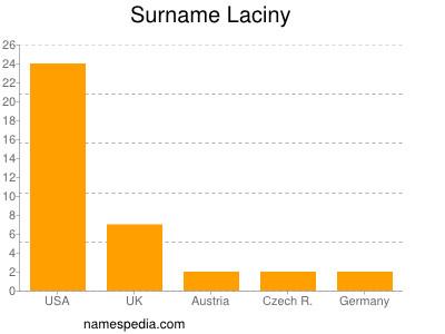 Surname Laciny