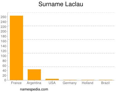 Surname Laclau