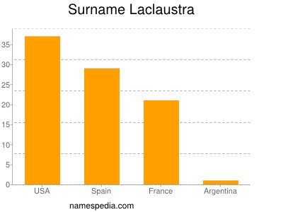 Surname Laclaustra