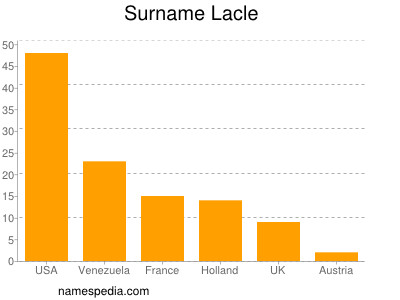 Surname Lacle