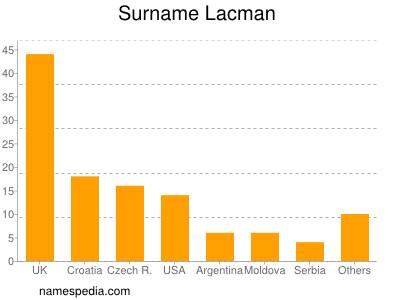 Surname Lacman