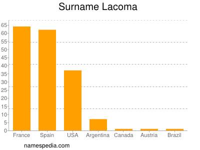 Surname Lacoma