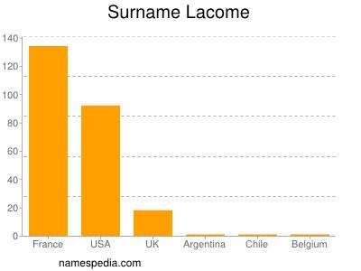 Surname Lacome