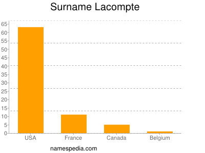 Surname Lacompte