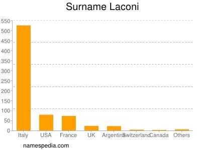 Surname Laconi