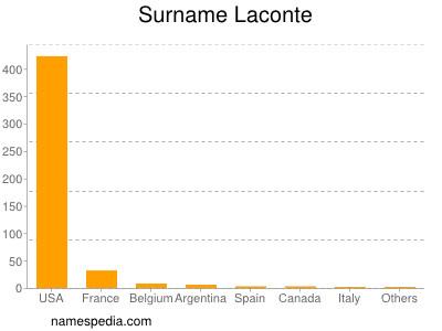 Surname Laconte