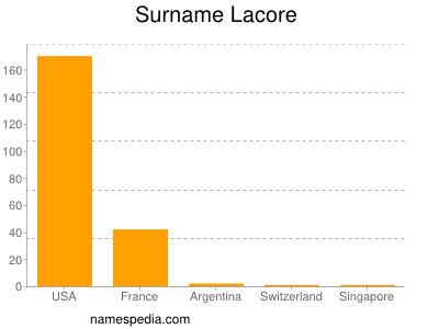 Surname Lacore