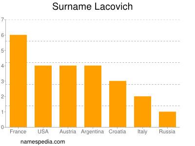 Surname Lacovich
