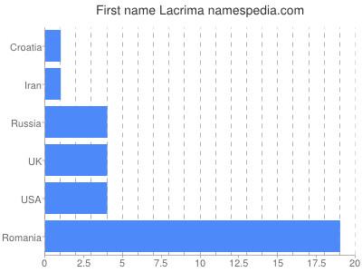 Given name Lacrima