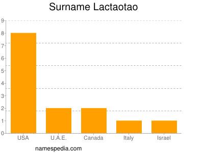 Surname Lactaotao
