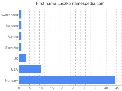Given name Laczko