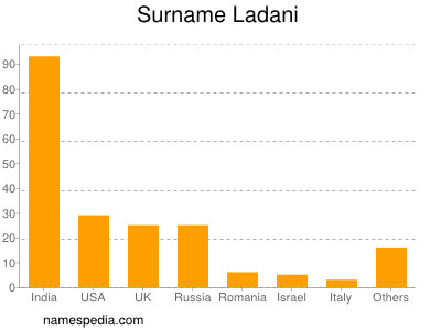 Surname Ladani