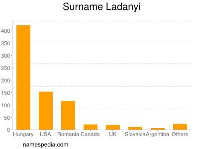 Surname Ladanyi