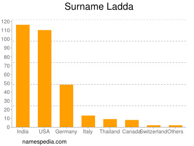 Surname Ladda