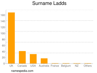 Surname Ladds