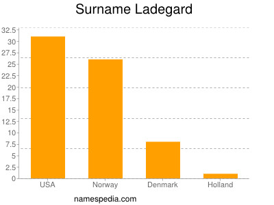 Surname Ladegard