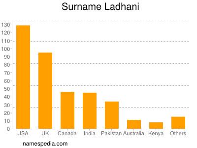 Surname Ladhani