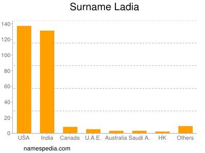 Surname Ladia
