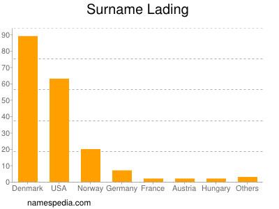Surname Lading
