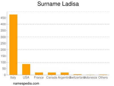 Surname Ladisa