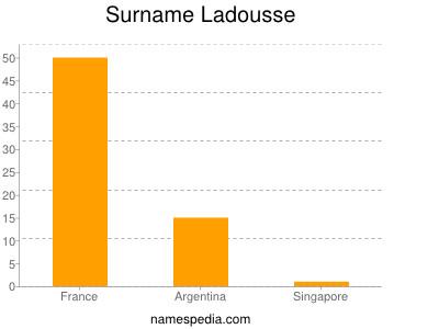 Surname Ladousse