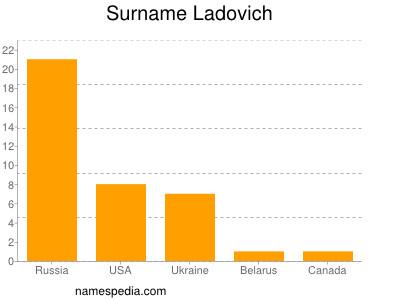 Surname Ladovich