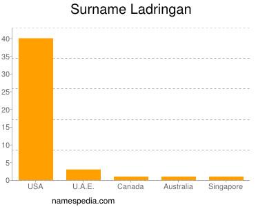 Surname Ladringan