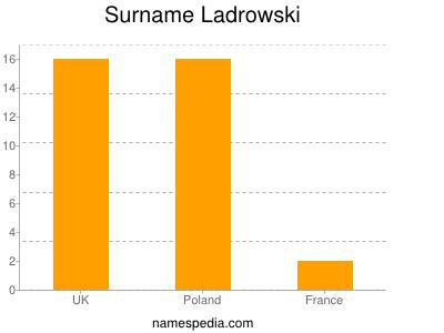 Surname Ladrowski
