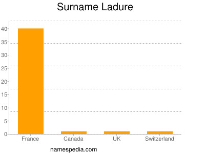 Surname Ladure