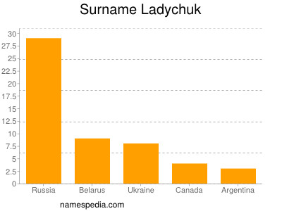 Surname Ladychuk