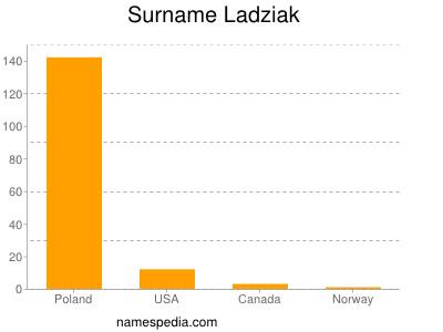 Surname Ladziak