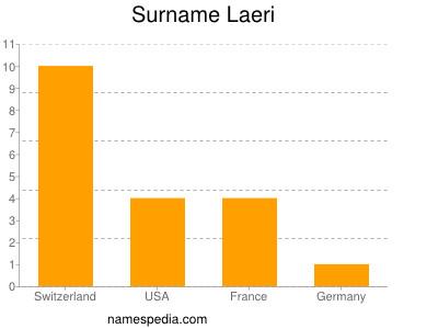 Surname Laeri
